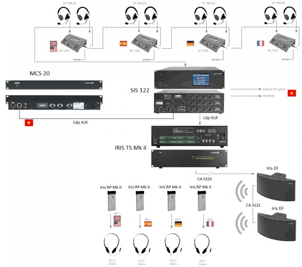 Sơ đồ kết nối hệ thống âm thanh hội thảo Iris - Beyerdynamic