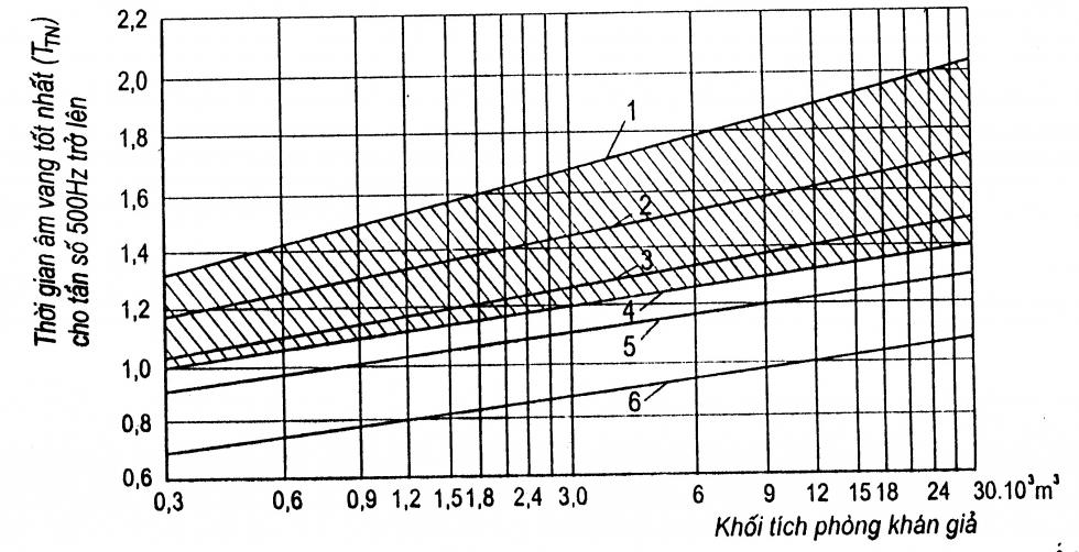 Thời gian âm vang  TTN tốt nhất cho các tần số  500Hz trở lên