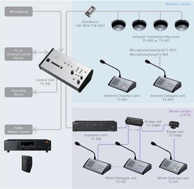 Hệ thống âm thanh hội thảo hội nghị có dây TS-910