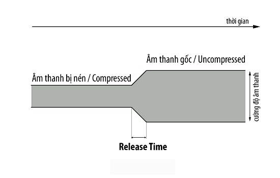 Release-Time