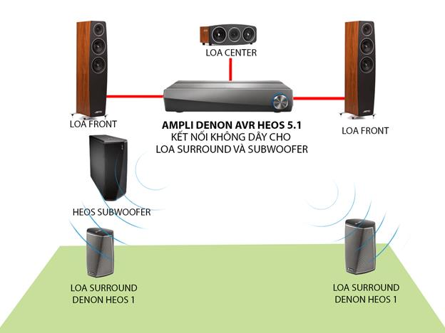 ket-noi-khong-day-voi-loa-SURROUND-SUBWOOFER-HEOS