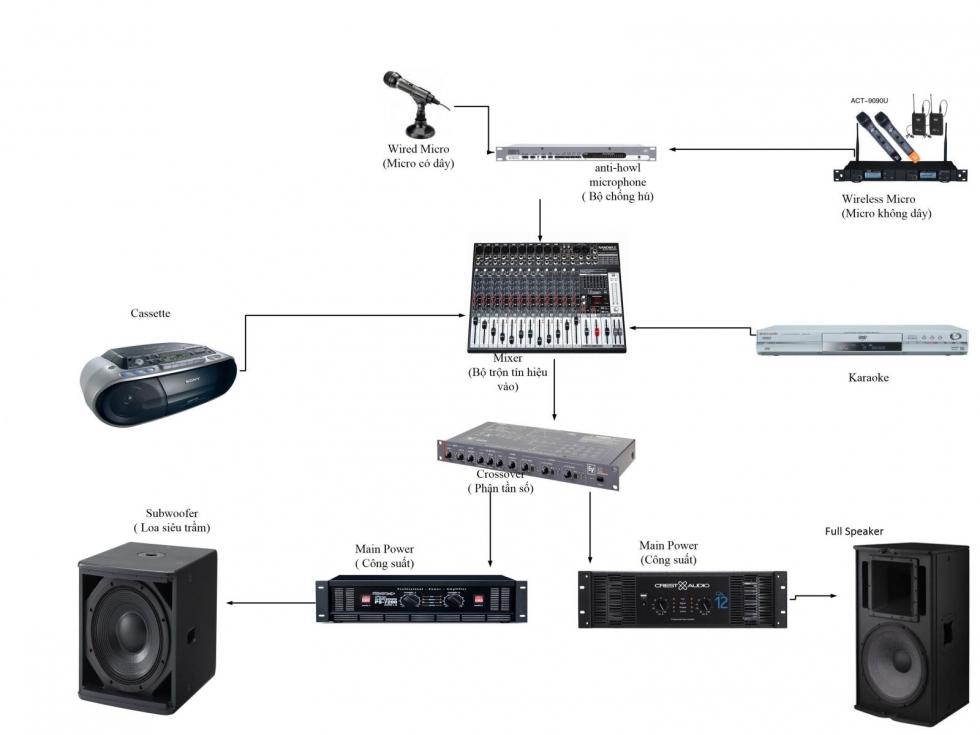 Bố trí âm thanh hội trường